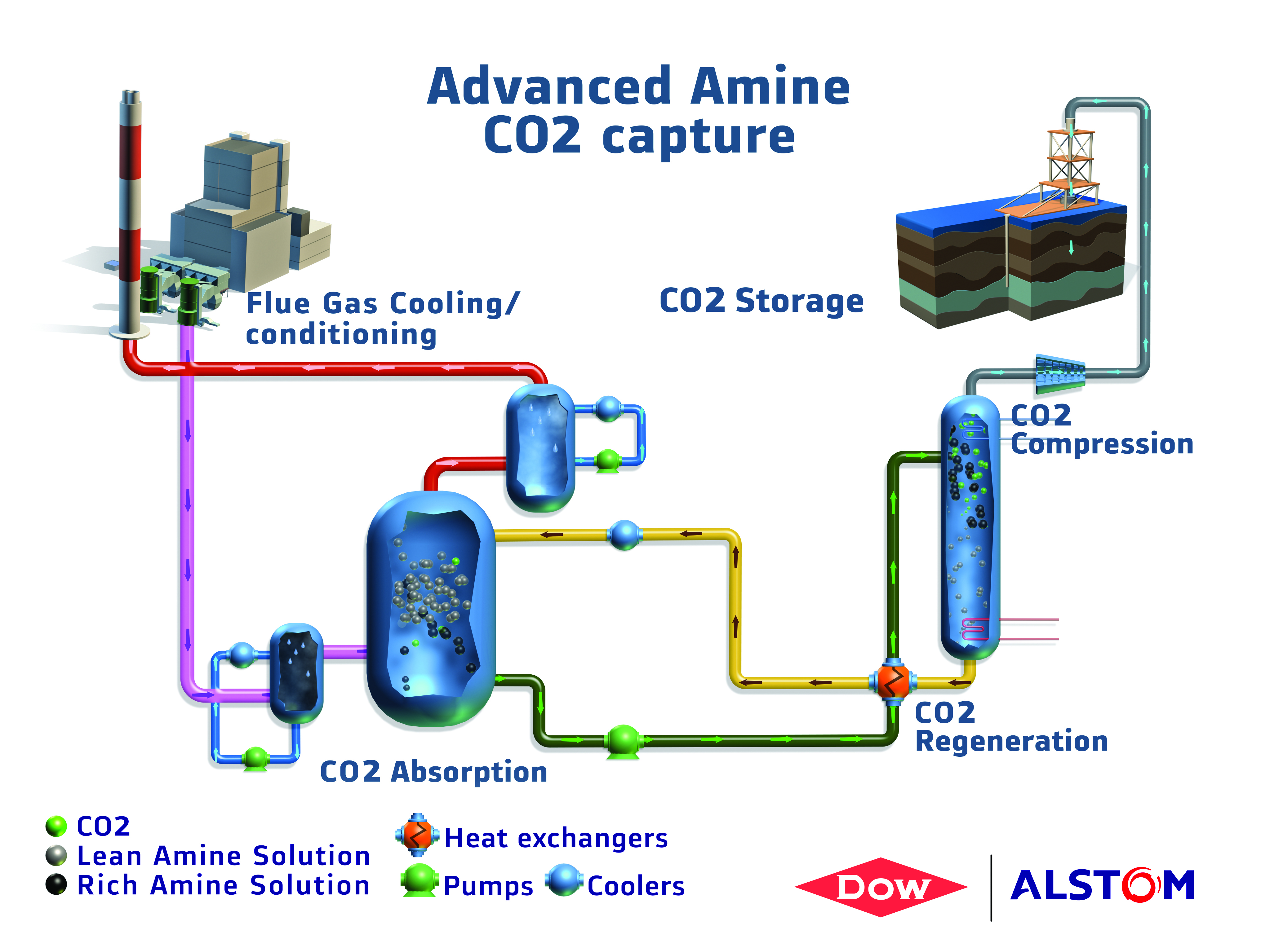 Pipe Dreams Carbon Capture Ready And Retrofitting Gas Fired Power Plant Diagrams Process Advanced Amine