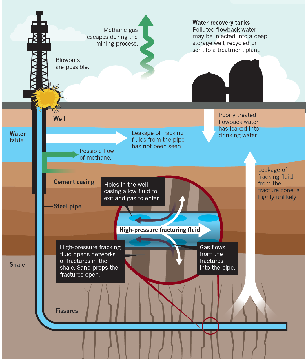 Use Of Natural Gas In Australia