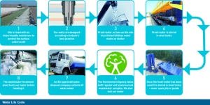 Shale gas water lifecycle. Image: Cuadrilla Resources